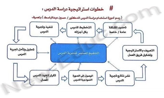 استراتيجية دراسة الدرس