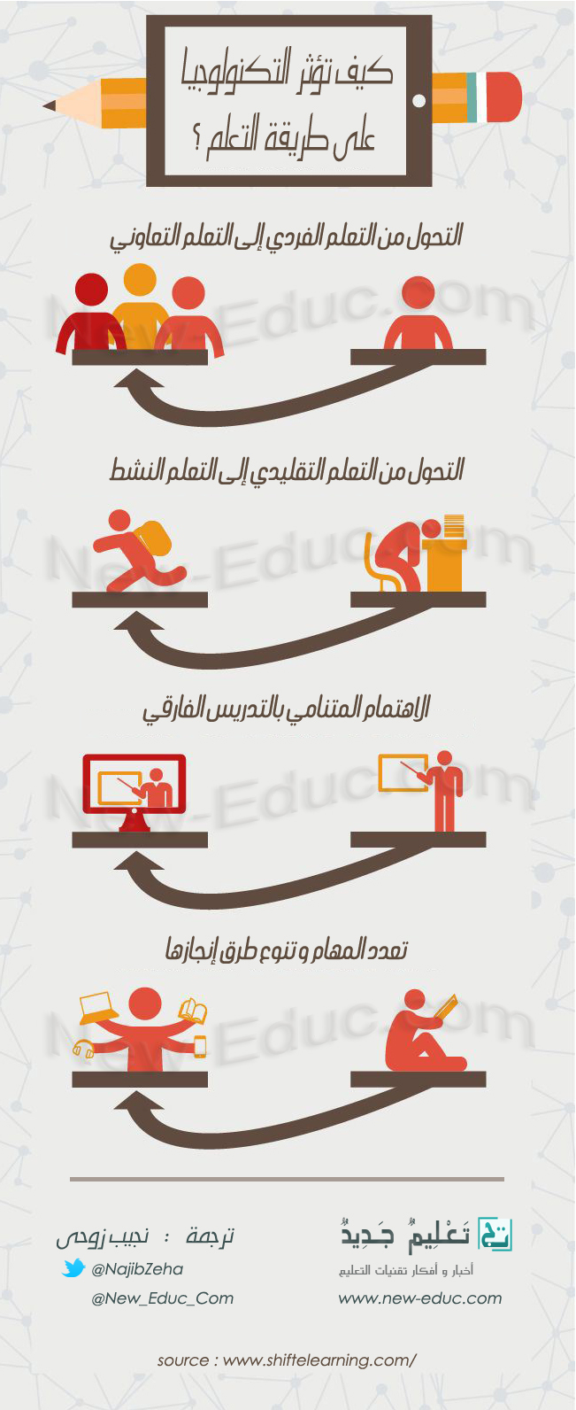 تأثير التكنولوجيا على طريقة التعلم