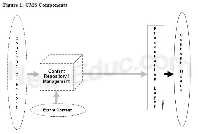 شكل توضيحي لطريقة عمل أنظمة إدارة المحتوى (Irlbeck & Mowat, 2007)