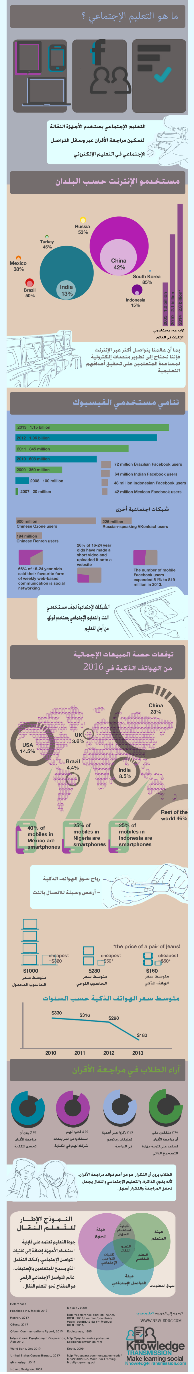Social_Learning_Infographic-Arabic
