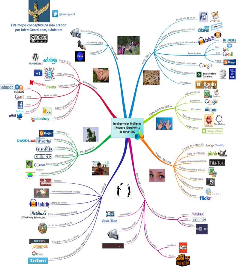 تكنولوجيا التعليم و نظرية الذكاءات المتعددة
