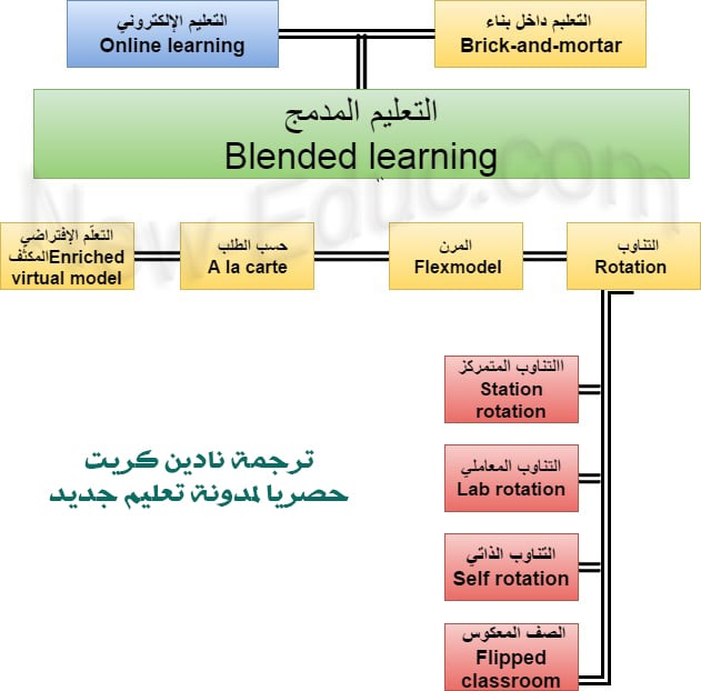 التعليم المدمج