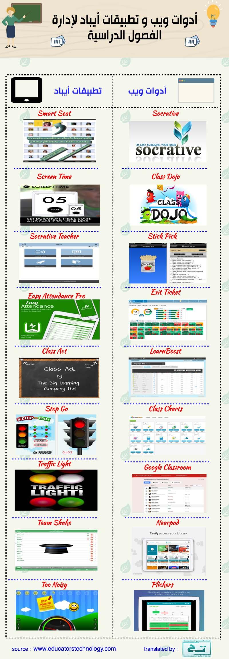أدوات و تطبيقات إدارة الفصول الدراسية