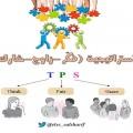 استراتيجية فكر – زاوج – شارك