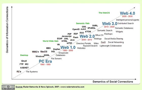 web-evolution-tamer