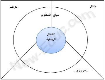 خريطة الدائرة
