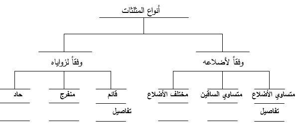 خريطة الشجرة