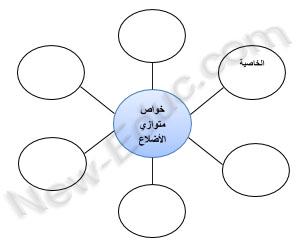 خرائط التفكير مفهومها و أنواعها و استخداماتها في التعليم تعليم جديد