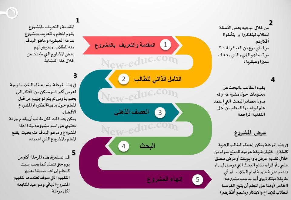 مراحل ساعة العبقرية