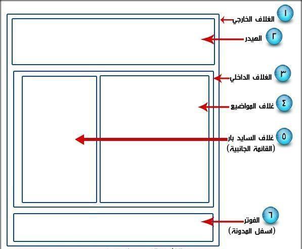 نموذج مدونة الكترونية