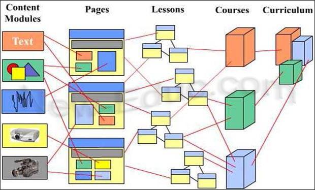 شكل يوضح طريقة الاستفادة من الكائنات التعليمية (Santally,2005)