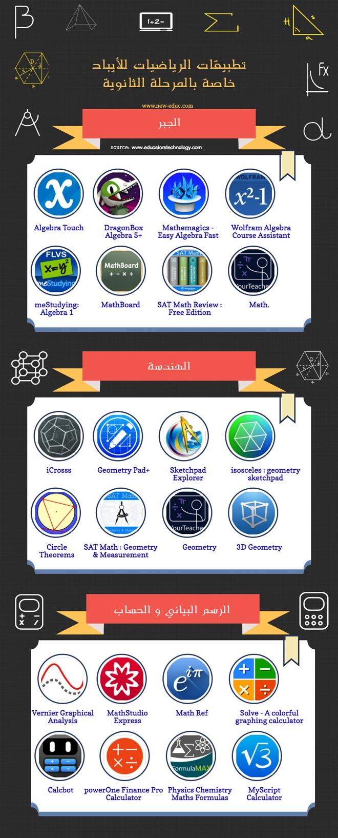 تطبيقات الرياضيات للأيباد