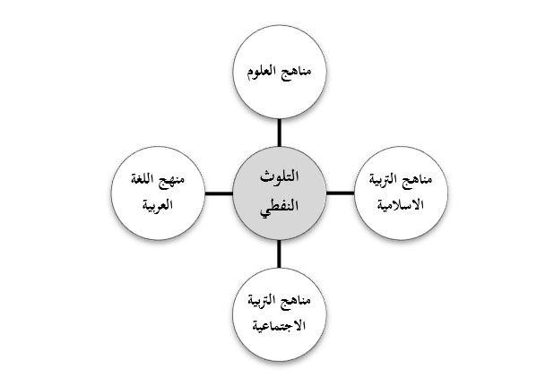 التربية النفطية