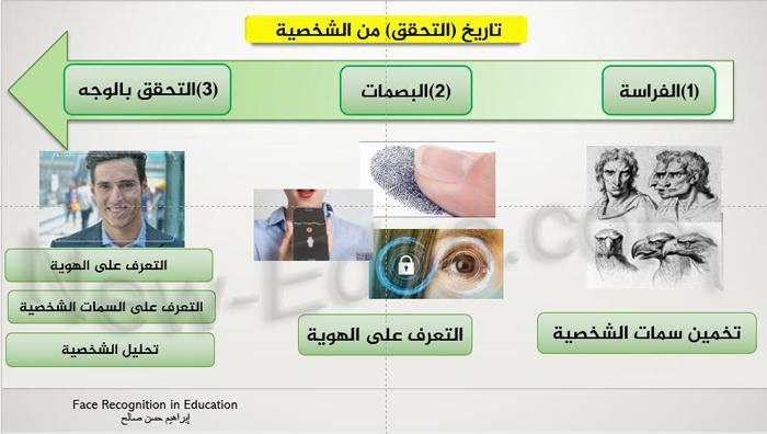 تقنيات التحقق بالوجه في التعليم Face Recognition In Education تعليم جديد