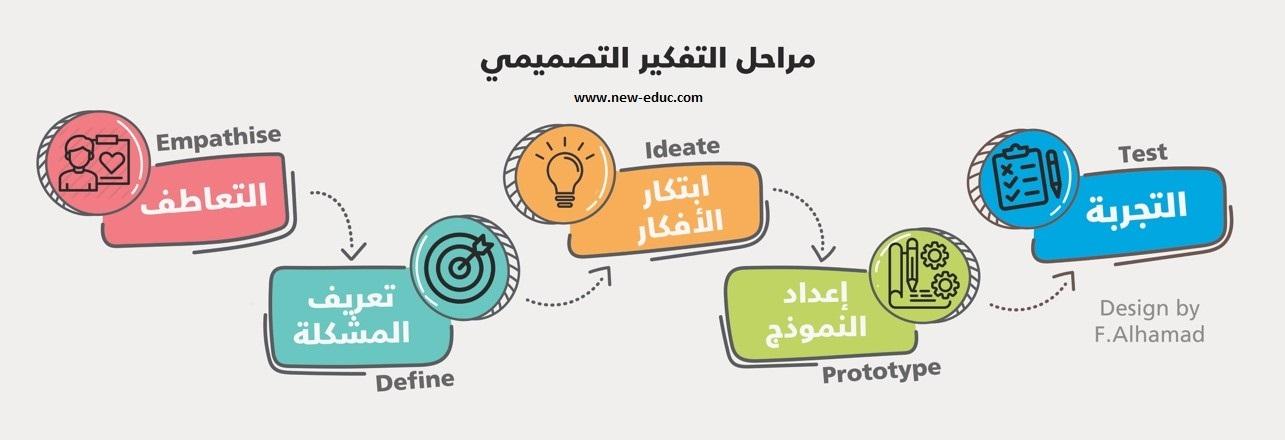 مراحل التفكير التصميمي