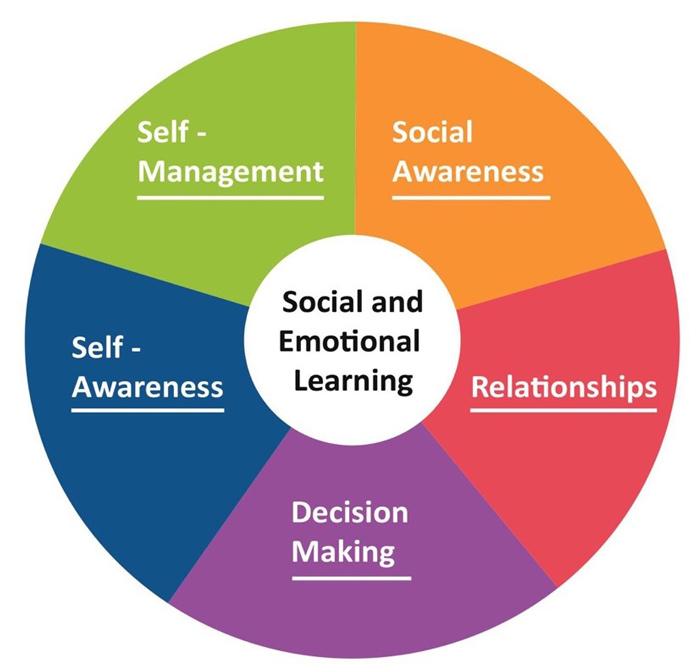 التعلم الاجتماعي العاطفي