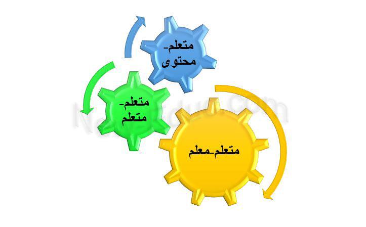 تعزيز مشاركة المتعلم في التدريس عن بعد