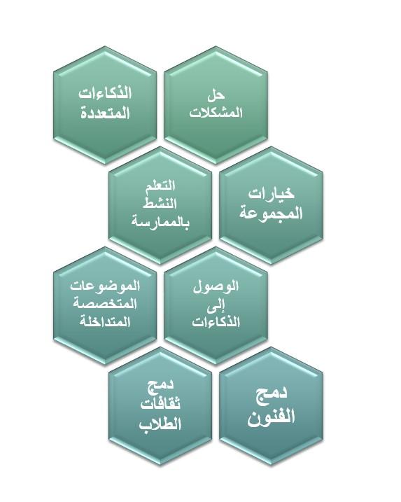 نموذج تعليم الموهوبين Model Of Gifted Education تعليم جديد