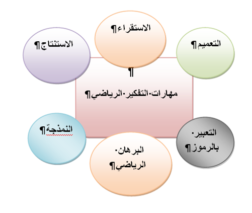 التفكير الجبري وأهميته في تعليم وتعلم الرياضيات تعليم جديد