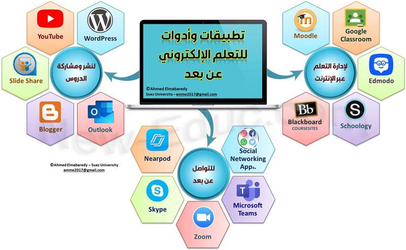 تطبيقات التعليم عن بعد