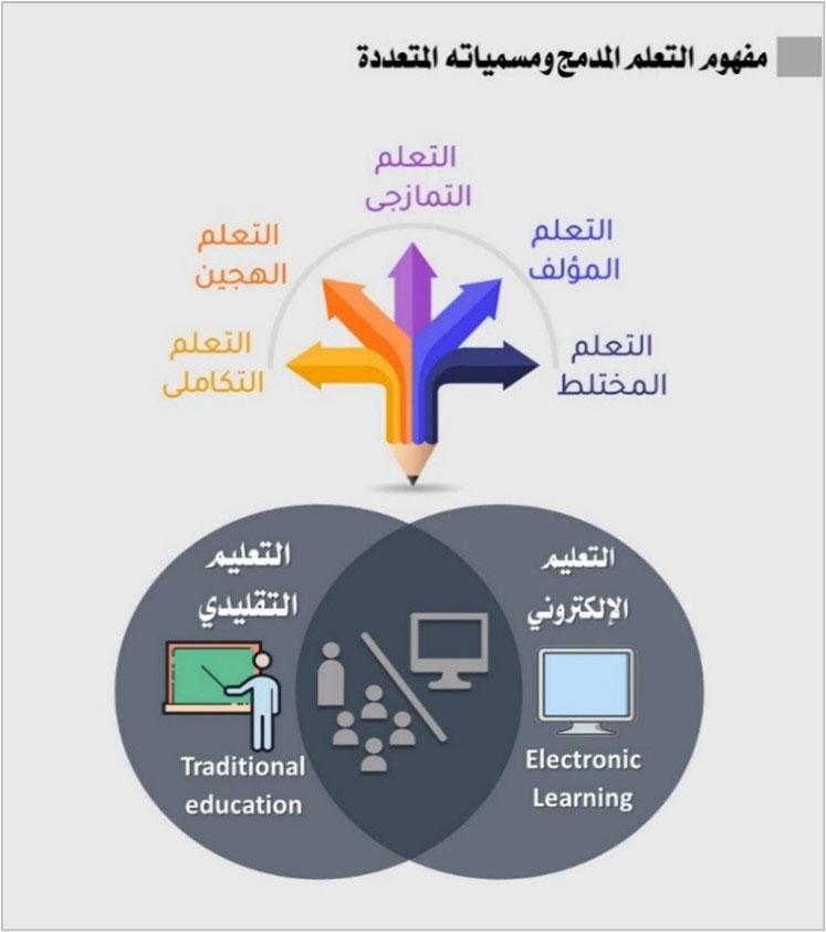 التعلم المدمج