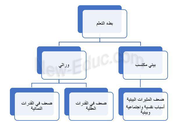 بطيؤو التعلم