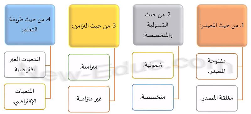 المنصات التعليمية الإلكترونية