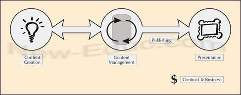 تفصيل طريقة عمل أنظمة إدارة المحتوى Robertson, J. 2003).