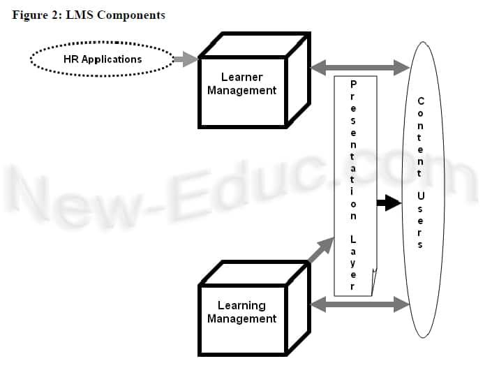 شكل توضيحي لأنظمة إدارة التعلم (Irlbeck & Mowat, 2007)