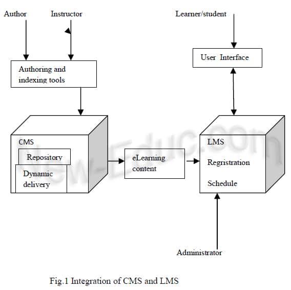 شكل توضيحي لنموذج الدمج بين أنظمة إدارة التعلم وأنظمة إدارة المحتوى التعليمي (Ninoriya et al., 2011)