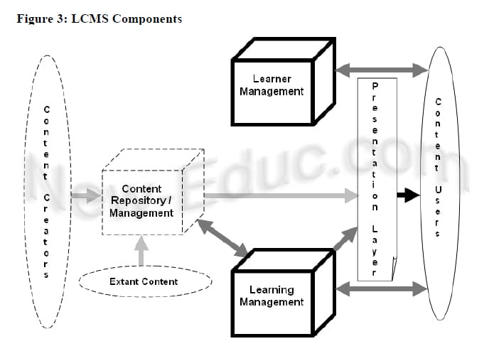 شكل توضيحي لطريقة عمل أنظمة إدارة المحتوى التعليمي (Irlbeck & Mowat, 2007)