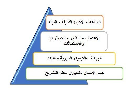 Biology (2)