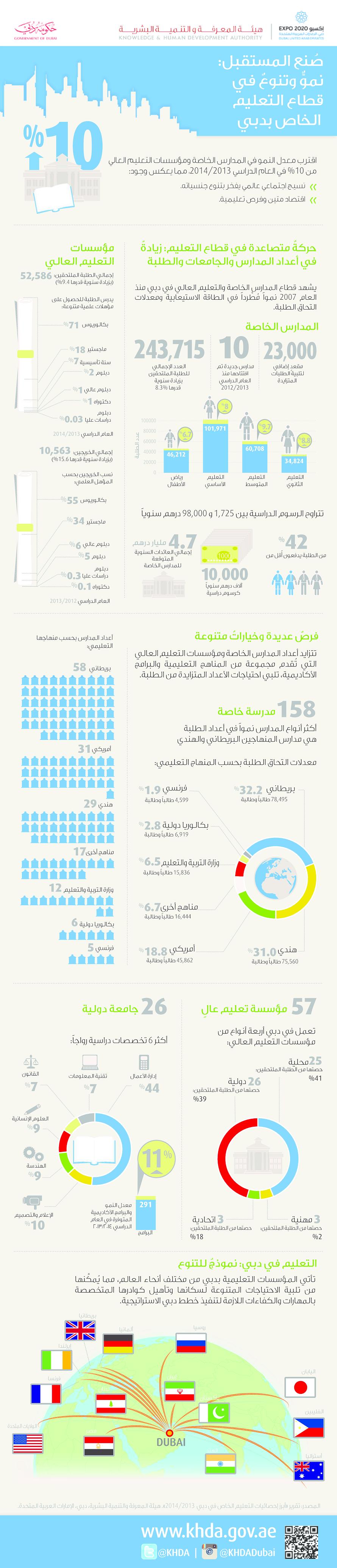 انفوجرافيك يجسد تطور التعليم في دبي