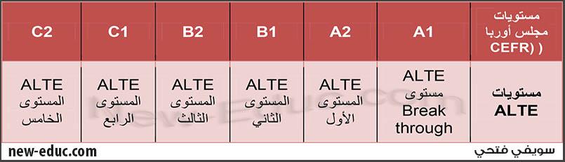 قياس الأداء اللغوي وفق معايير ALTE
