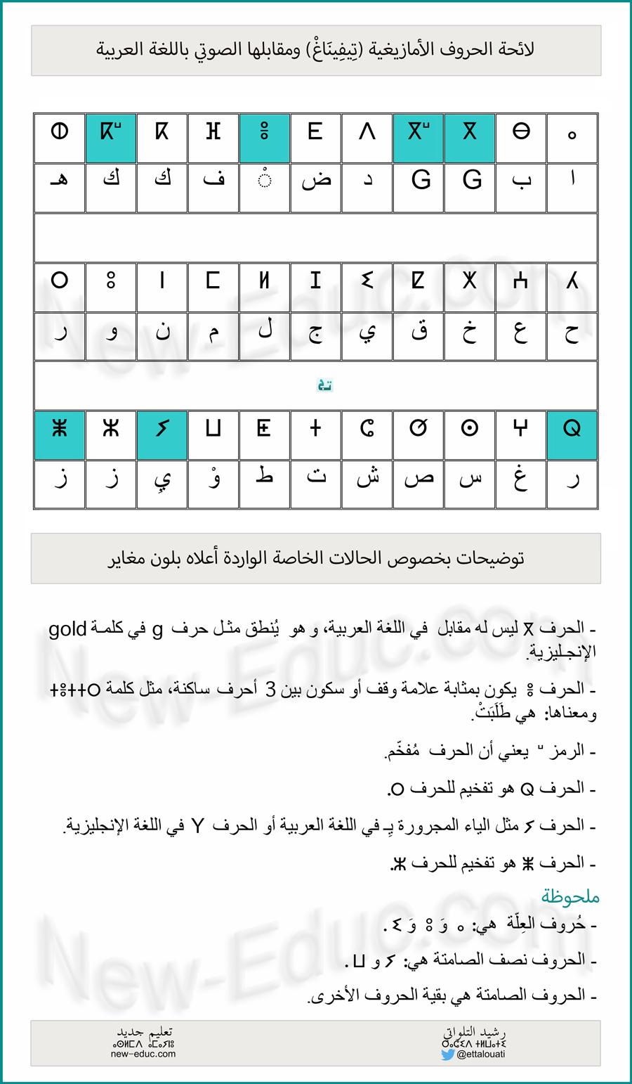 علم اللغة الأمازيغية