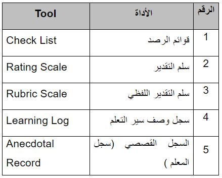 authentic assesment tools
