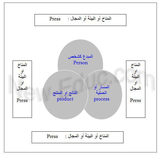 مقومات العملية الإبداعية
