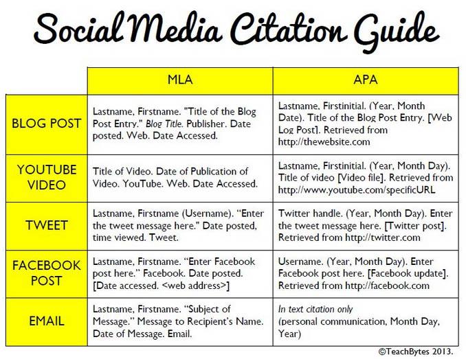 الاستشهاد بمواقع التواصل الاجتماعي