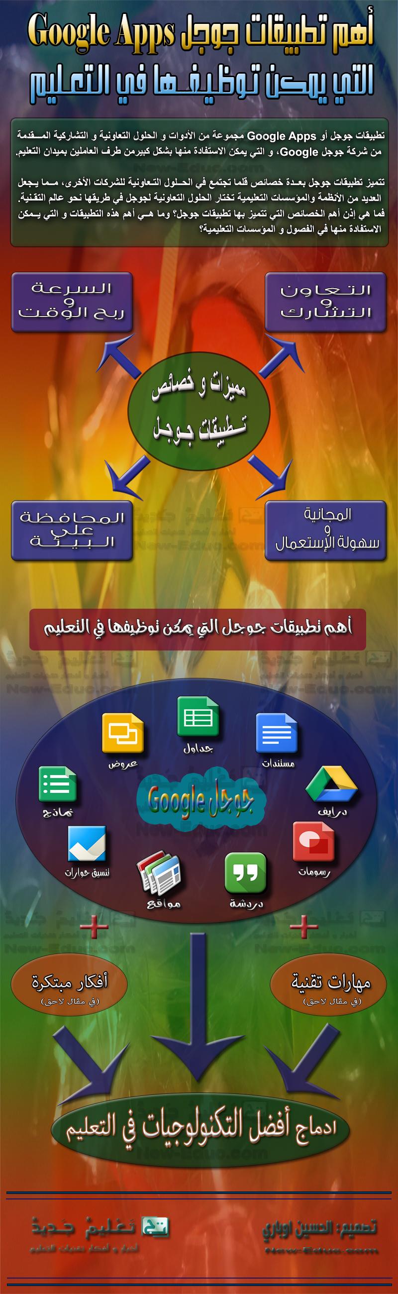 تطبيقات جوجل المجانية