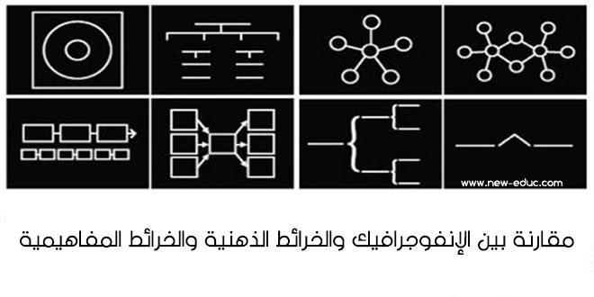 مقارنة بين الإنفوجرافيك والخرائط الذهنية والخرائط المفاهيمية