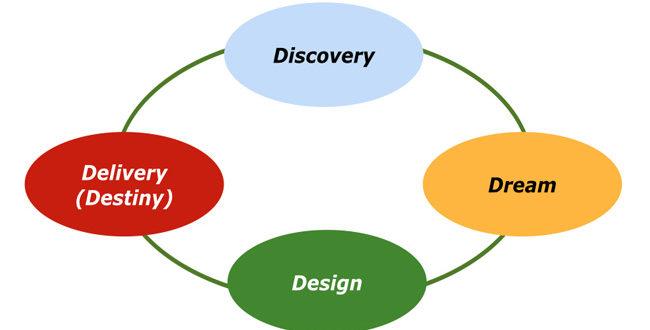 البحث الإيجابي ، استعراض المنهج و المبادئ والتطبيقات