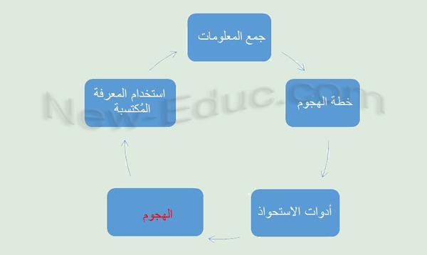 دورة الهندسة الاجتماعية