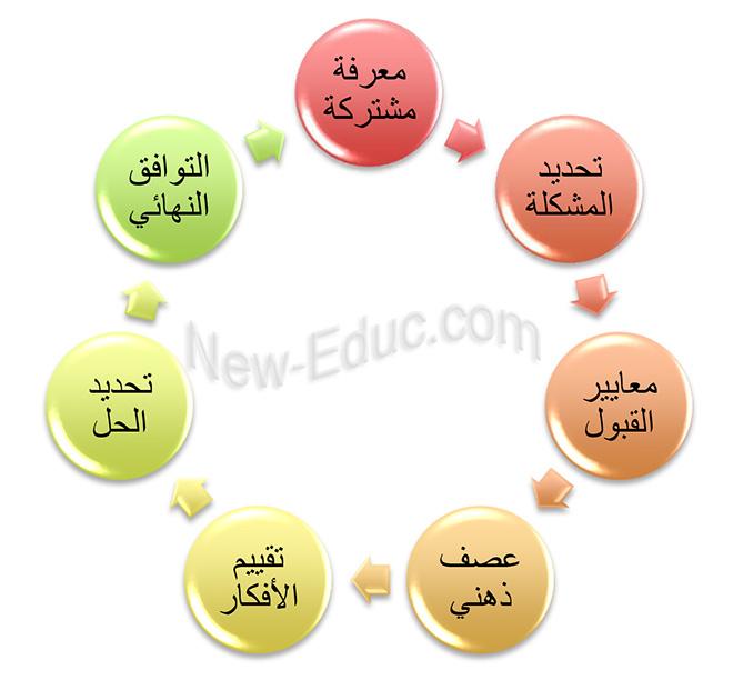 استراتيجيات بناء التوافق في الآراء