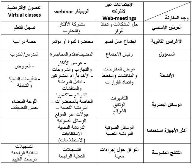 الويبينار webinar